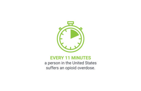 Infographic showing how often opioid overdoses occur