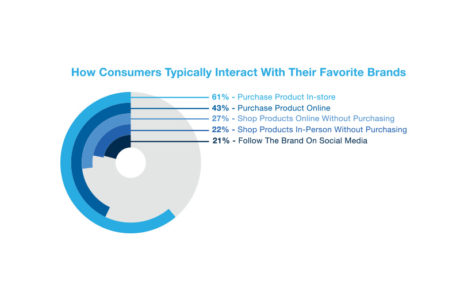 Infographic demonstrating how consumers interact with brands