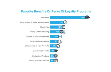 Infographic showing the favorite perks and benefits of loyalty programs